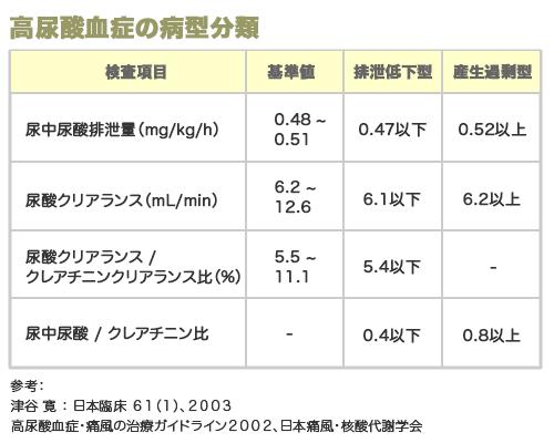 高尿酸血症の病型分類